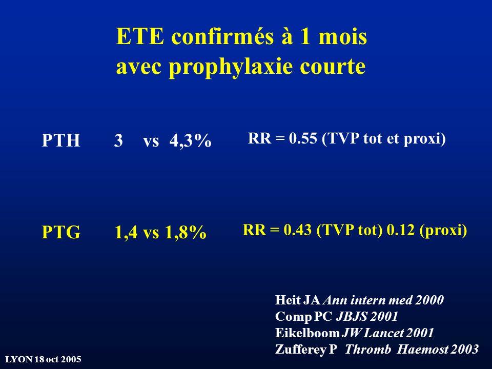 LYON 18 oct 2005 ETE confirmés à 1 mois avec prophylaxie courte PTH 3 vs 4,3% PTG 1,4 vs 1,8% Heit JA Ann intern med 2000 Comp PC JBJS 2001 Eikelboom