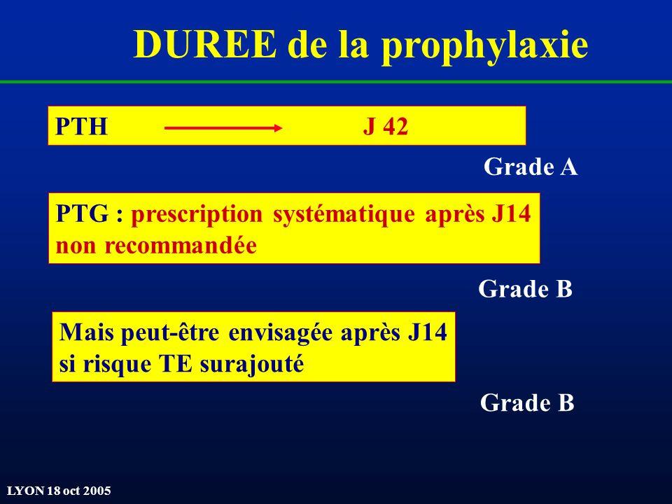 LYON 18 oct 2005 DUREE de la prophylaxie PTH J 42 Grade A PTG : prescription systématique après J14 non recommandée Grade B Mais peut-être envisagée a