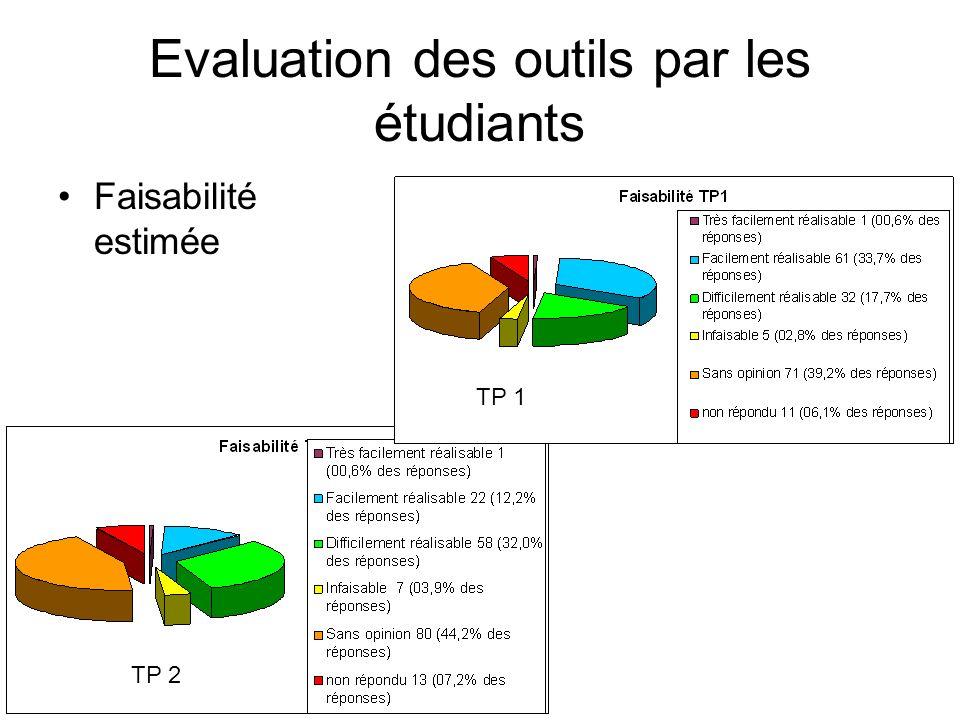Evaluation des outils par les étudiants Faisabilité estimée TP 2 TP 1