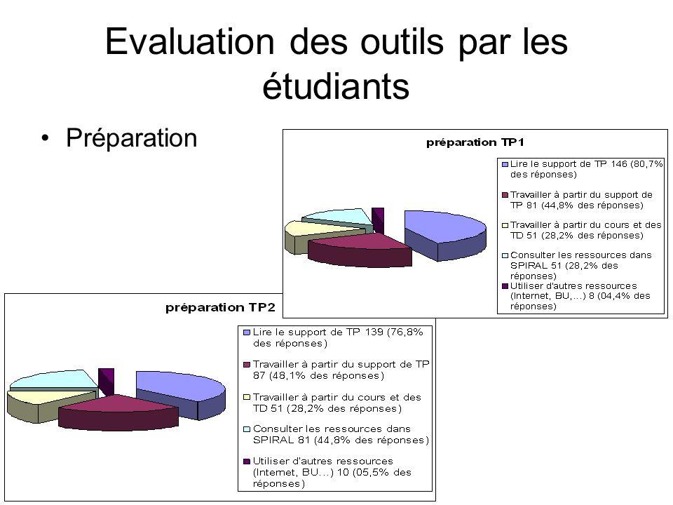 Evaluation des outils par les étudiants Préparation