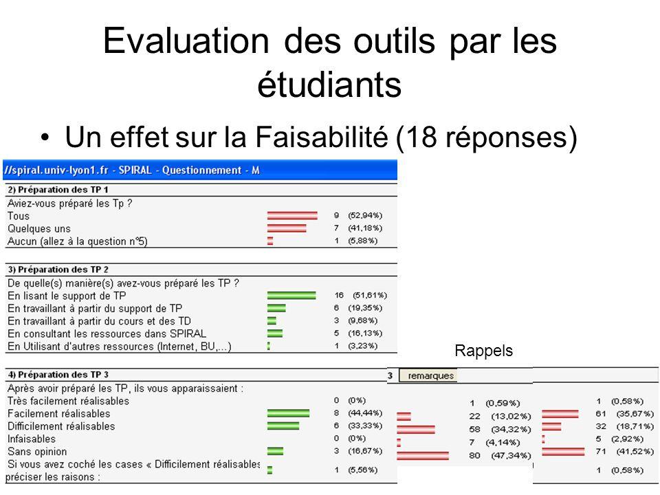 Un effet sur la Faisabilité (18 réponses) Evaluation des outils par les étudiants Rappels