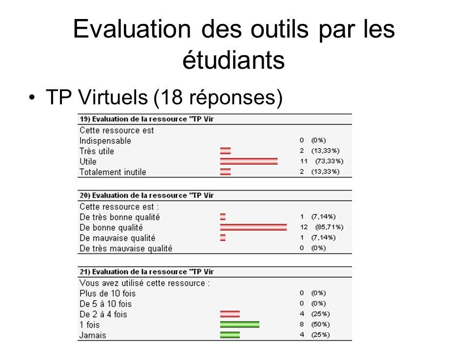 TP Virtuels (18 réponses) Evaluation des outils par les étudiants