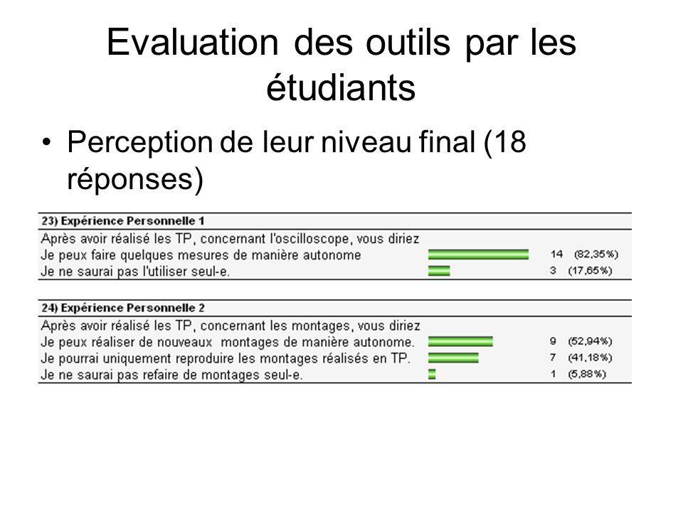 Perception de leur niveau final (18 réponses) Evaluation des outils par les étudiants