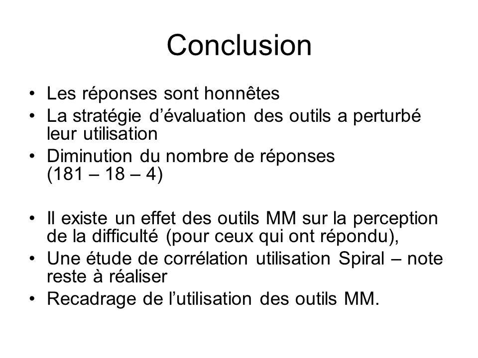 Conclusion Les réponses sont honnêtes La stratégie dévaluation des outils a perturbé leur utilisation Diminution du nombre de réponses (181 – 18 – 4)