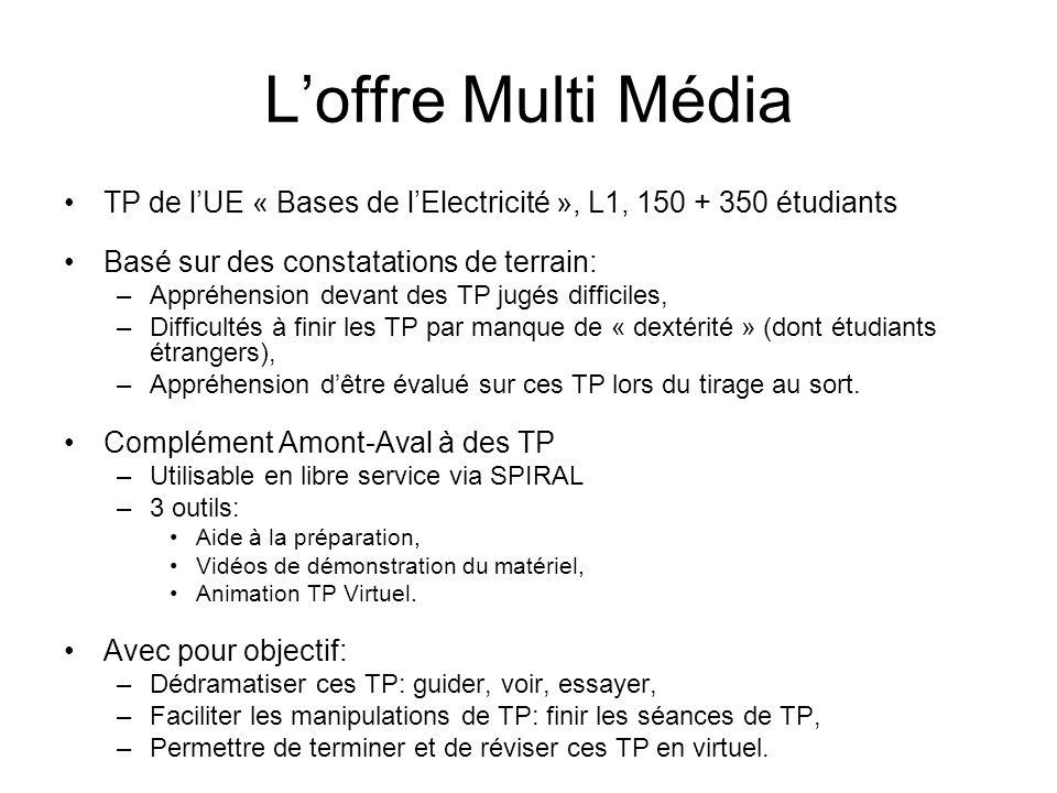 Loffre Multi Média TP de lUE « Bases de lElectricité », L1, 150 + 350 étudiants Basé sur des constatations de terrain: –Appréhension devant des TP jug