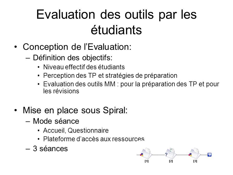 Evaluation des outils par les étudiants Conception de lEvaluation: –Définition des objectifs: Niveau effectif des étudiants Perception des TP et strat