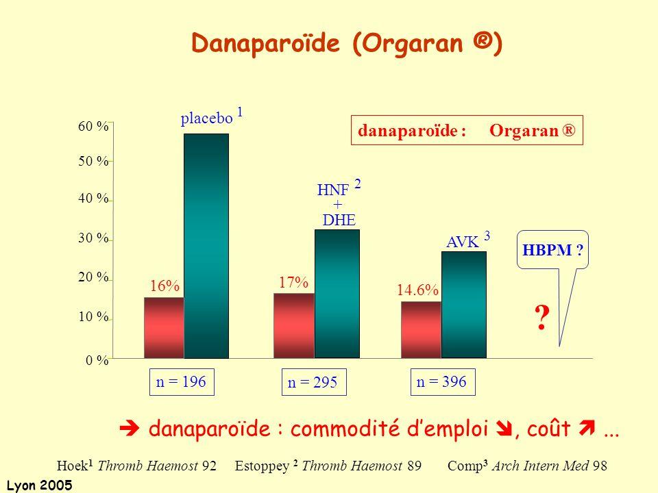 Lyon 2005 Hoek 1 Thromb Haemost 92Estoppey 2 Thromb Haemost 89Comp 3 Arch Intern Med 98 60 % 50 % 40 % 30 % 20 % 10 % 0 % HBPM ? ? placebo 1 AVK 3 16%