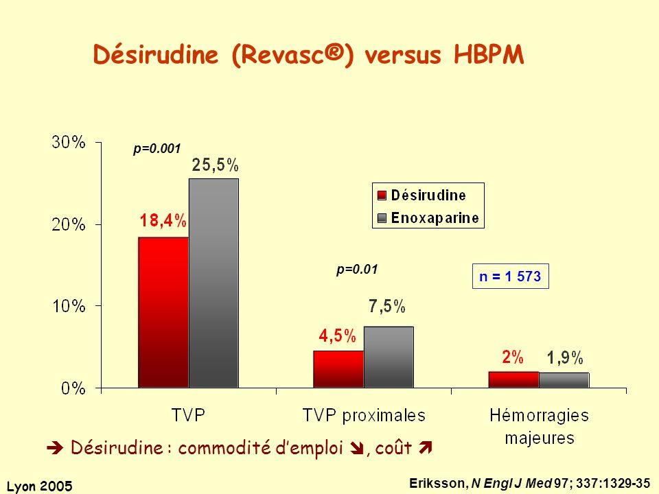 Lyon 2005 Eriksson, N Engl J Med 97; 337:1329-35 Désirudine (Revasc®) versus HBPM p=0.001 p=0.01 n = 1 573 Désirudine : commodité demploi, coût