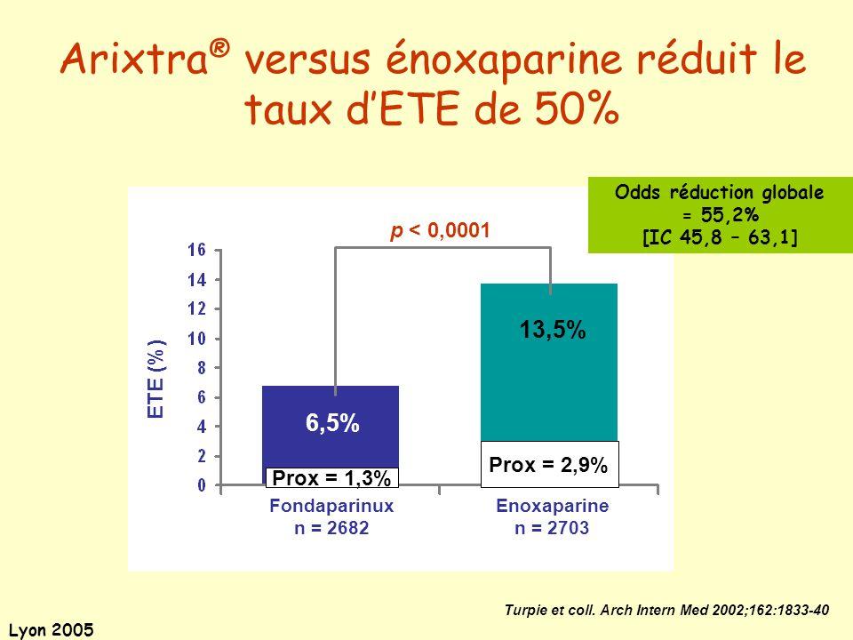 Lyon 2005 Odds réduction globale = 55,2% [IC 45,8 – 63,1] Arixtra ® versus énoxaparine réduit le taux dETE de 50% Turpie et coll. Arch Intern Med 2002