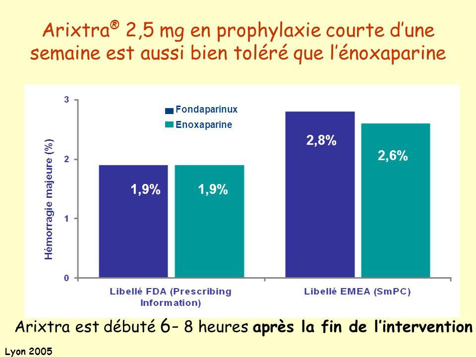 Lyon 2005 Hémorragie majeure (%) 1,9% 2,8% 2,6% Fondaparinux Enoxaparine Arixtra ® 2,5 mg en prophylaxie courte dune semaine est aussi bien toléré que