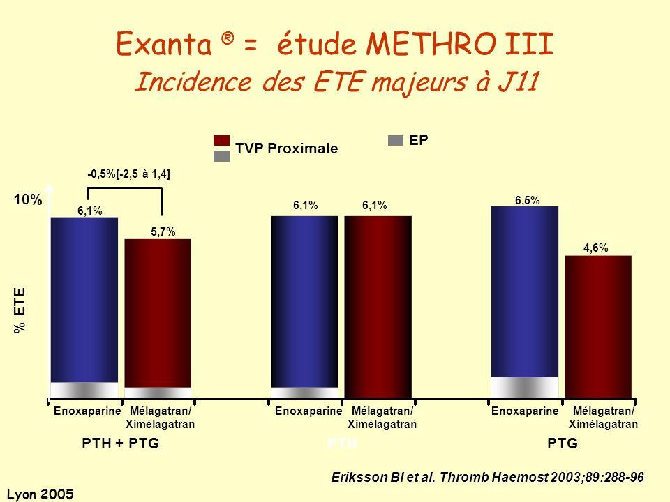 Lyon 2005 Exanta ® = étude METHRO III Incidence des ETE majeurs à J11 Eriksson BI et al. Thromb Haemost 2003;89:288-96 PTH + PTG -0,5%[-2,5 à 1,4] PTH