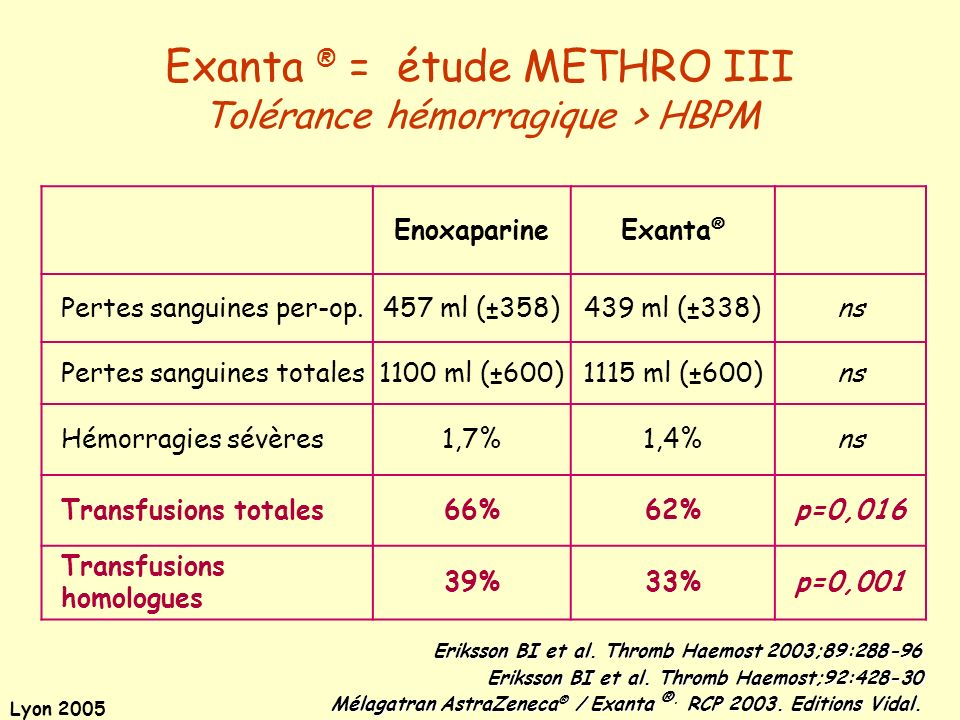 Lyon 2005 EnoxaparineExanta ® Pertes sanguines per-op.457 ml (±358)439 ml (±338)ns Pertes sanguines totales1100 ml (±600)1115 ml (±600)ns Hémorragies