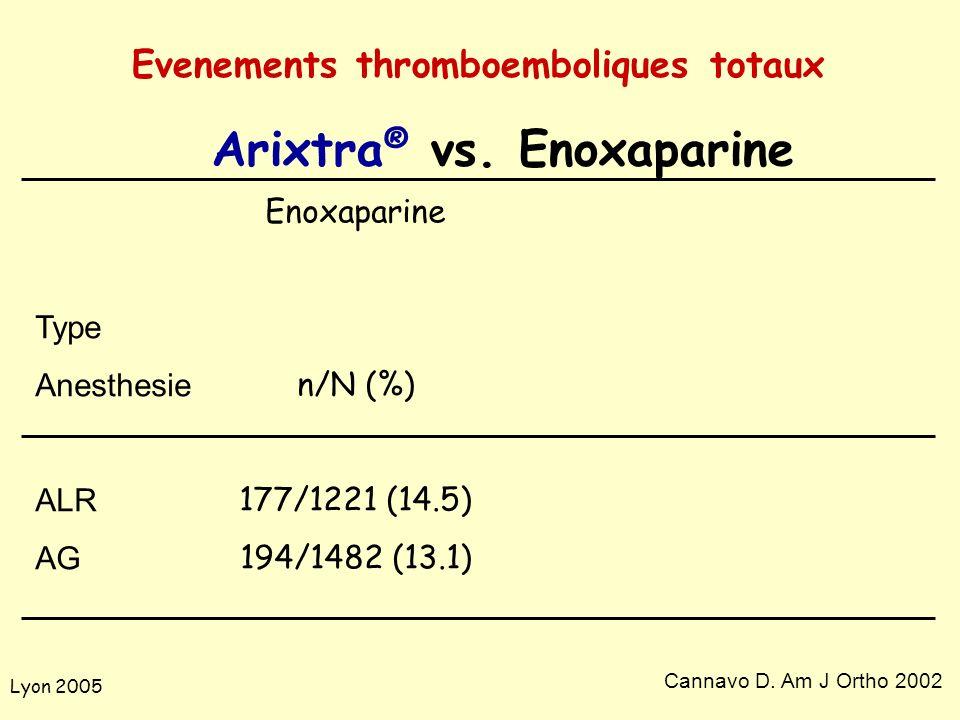 Lyon 2005 Type Anesthesie ALR AG Enoxaparine n/N (%) 177/1221 (14.5) 194/1482 (13.1) Cannavo D. Am J Ortho 2002 Arixtra ® vs. Enoxaparine Evenements t