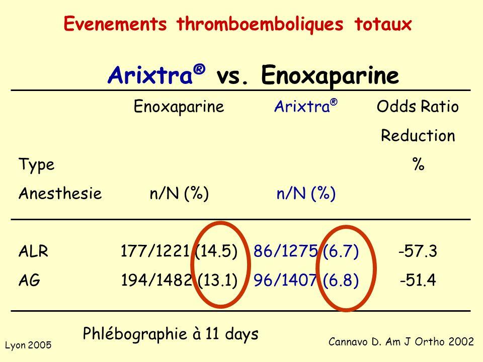 Lyon 2005 Type Anesthesie ALR AG Enoxaparine n/N (%) 177/1221 (14.5) 194/1482 (13.1) Cannavo D. Am J Ortho 2002 Arixtra ® n/N (%) 86/1275 (6.7) 96/140