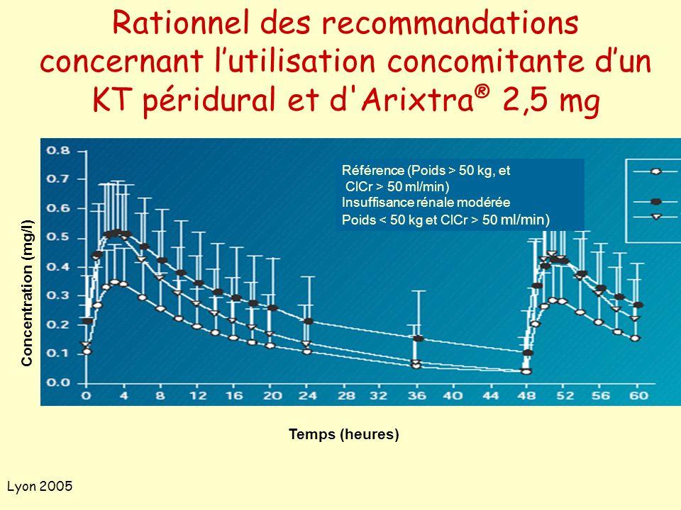 Lyon 2005 Rationnel des recommandations concernant lutilisation concomitante dun KT péridural et d'Arixtra ® 2,5 mg Référence (Poids > 50 kg, et ClCr