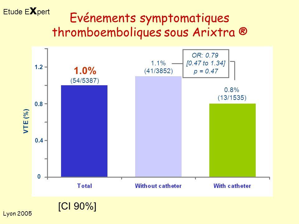 Lyon 2005 Evénements symptomatiques thromboemboliques sous Arixtra ® 0 0.4 0.8 1.2 VTE (%) 1.1% (41/3852) 0.8% (13/1535) 1.0% (54/5387) OR: 0.79 [0.47