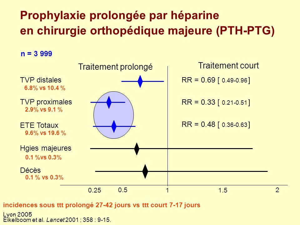 Lyon 2005 Prophylaxie prolongée par héparine en chirurgie orthopédique majeure (PTH-PTG) 1 1.5 2 0.25 0.5 Eikelboom et al. Lancet 2001 ; 358 : 9-15. T