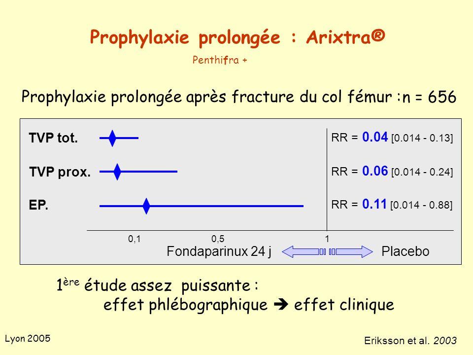 Lyon 2005 Prophylaxie prolongée après fracture du col fémur : Prophylaxie prolongée : Arixtra® Penthifra + 0,10,51 1 ère étude assez puissante : effet