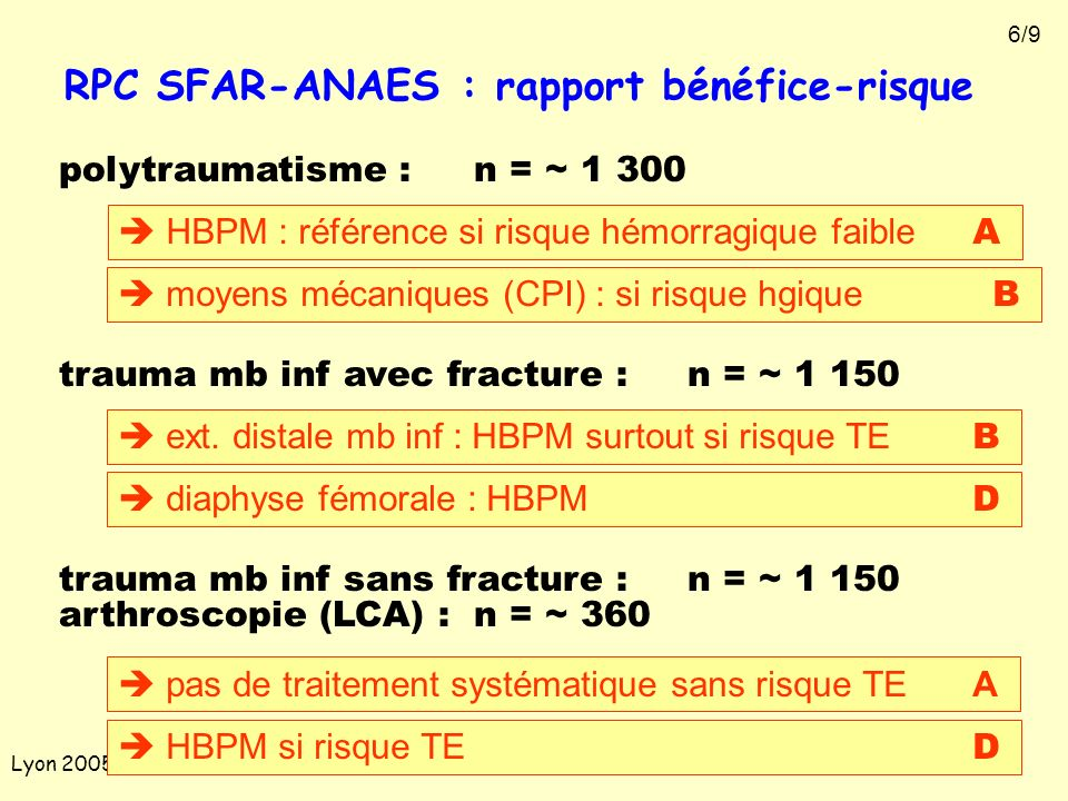 Lyon 2005 RPC SFAR-ANAES : rapport bénéfice-risque polytraumatisme :n = ~ 1 300 HBPM : référence si risque hémorragique faible A moyens mécaniques (CP