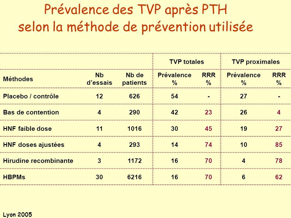 Lyon 2005 EnoxaparineExanta ® Pertes sanguines per-op.457 ml (±358)439 ml (±338)ns Pertes sanguines totales1100 ml (±600)1115 ml (±600)ns Hémorragies sévères1,7%1,4%ns Transfusions totales66%62%p=0,016 Transfusions homologues 39%33%p=0,001 Exanta ® = étude METHRO III Tolérance hémorragique > HBPM Eriksson BI et al.