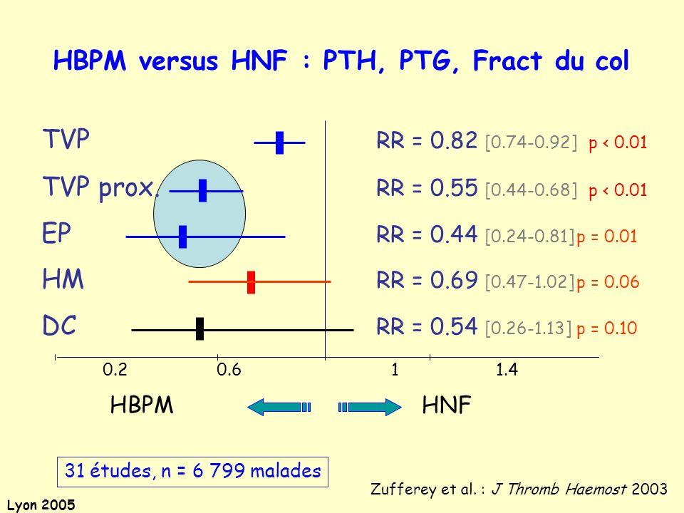 Lyon 2005 0.2 0.6 1 1.4 31 études, n = 6 799 malades TVP RR = 0.82 [0.74-0.92] p < 0.01 TVP prox. RR = 0.55 [0.44-0.68] p < 0.01 EP RR = 0.44 [0.24-0.