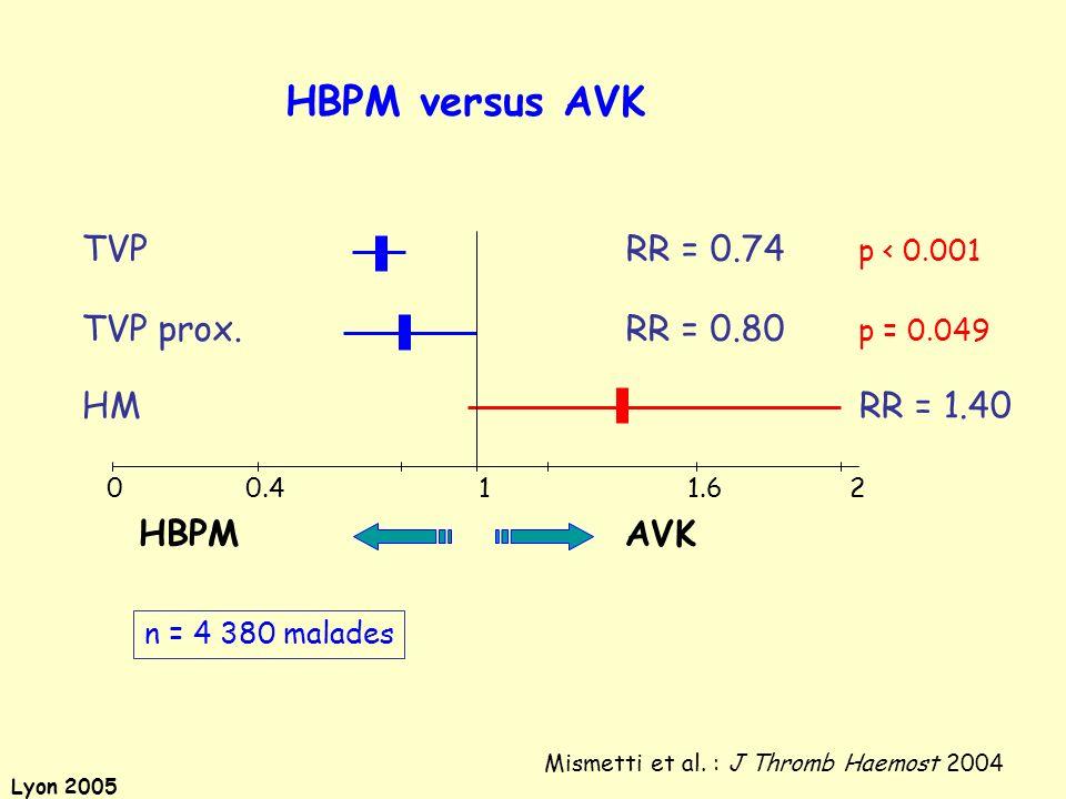 Lyon 2005 HBPM versus AVK n = 4 380 malades 0 0.4 1 1.6 2 TVP prox. RR = 0.80 p = 0.049 TVP RR = 0.74 p < 0.001 HM RR = 1.40 HBPM AVK Mismetti et al.