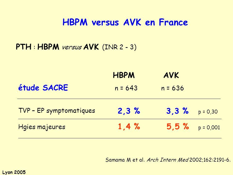 Lyon 2005 PTH : HBPM versus AVK (INR 2 - 3) TVP – EP symptomatiques Hgies majeures AVK n = 636n = 643 étude SACRE HBPM 3,3 % 2,3 % 5,5 % 1,4 % p = 0,3