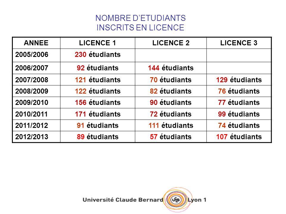 NOMBRE DETUDIANTS INSCRITS EN LICENCE ANNEELICENCE 1LICENCE 2LICENCE 3 2005/2006230 étudiants 2006/200792 étudiants144 étudiants 2007/2008121 étudiant