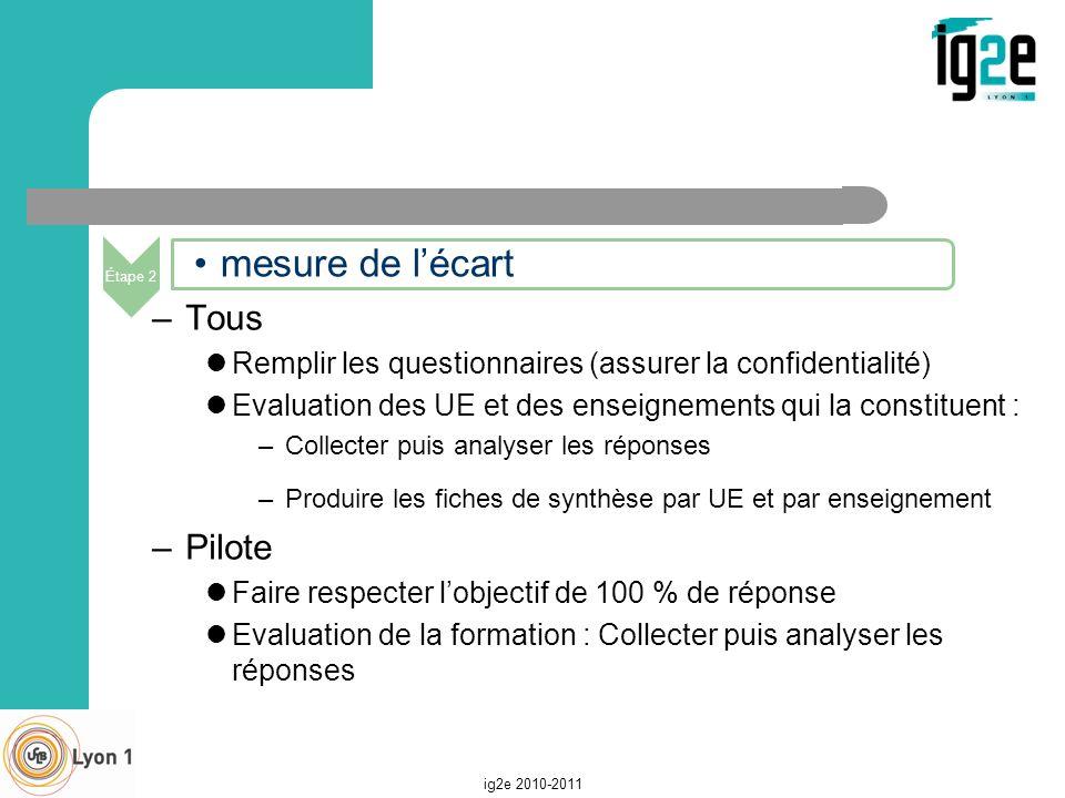 –Tous Remplir les questionnaires (assurer la confidentialité) Evaluation des UE et des enseignements qui la constituent : –Collecter puis analyser les