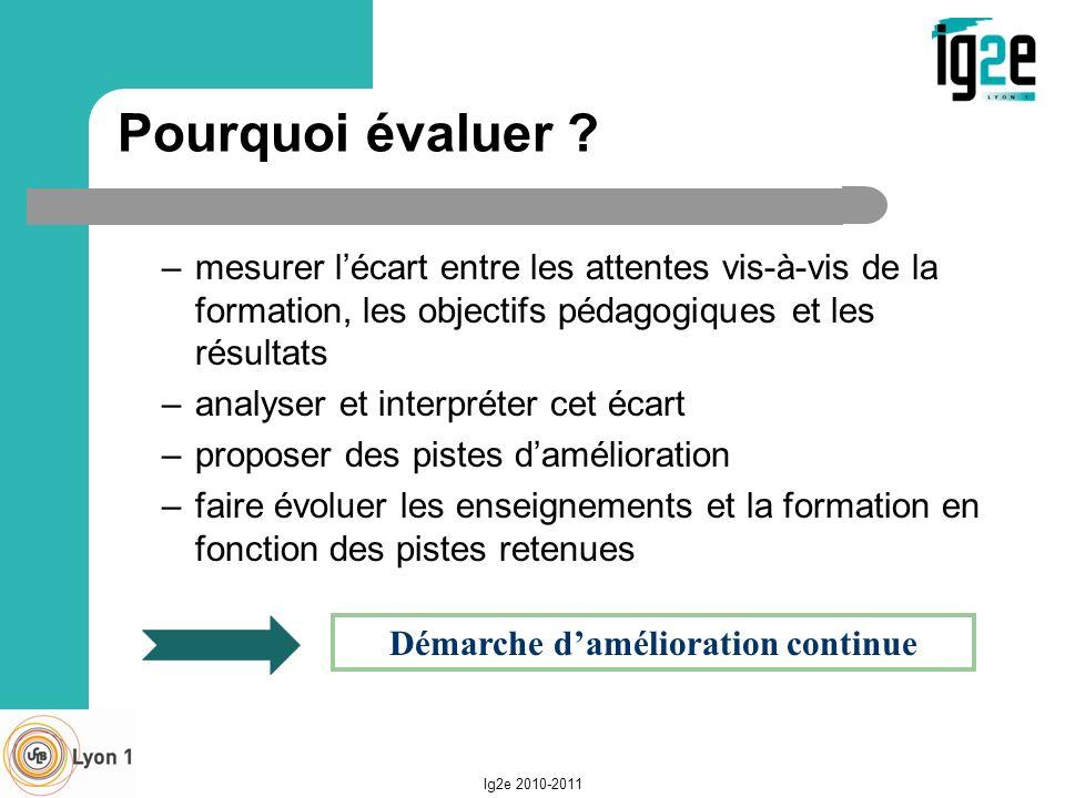 Pourquoi évaluer ? –mesurer lécart entre les attentes vis-à-vis de la formation, les objectifs pédagogiques et les résultats –analyser et interpréter