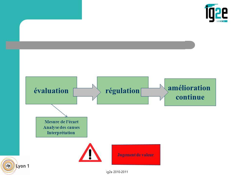 ig2e 2010-2011 évaluationrégulation amélioration continue Mesure de lécart Analyse des causes Interprétation