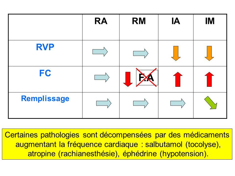 RARMIAIM RVP FC Remplissage F.A Certaines pathologies sont décompensées par des médicaments augmentant la fréquence cardiaque : salbutamol (tocolyse),