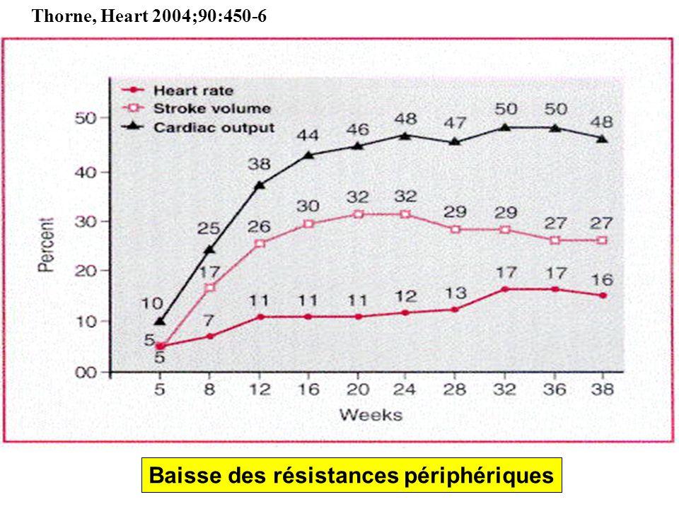 Baisse des résistances périphériques Thorne, Heart 2004;90:450-6