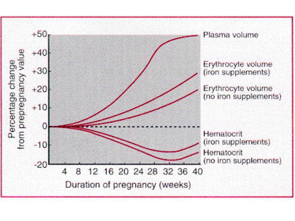Myocardiopathie dilatée Diurétiques adaptés aux signes congestifs Vasodilatateurs selon TA IEC après la grossesse Pendant la grossesse: nitrés, dihydropiridines… Béta-bloquants (à dose faible et progressive après stabilisation clinique)