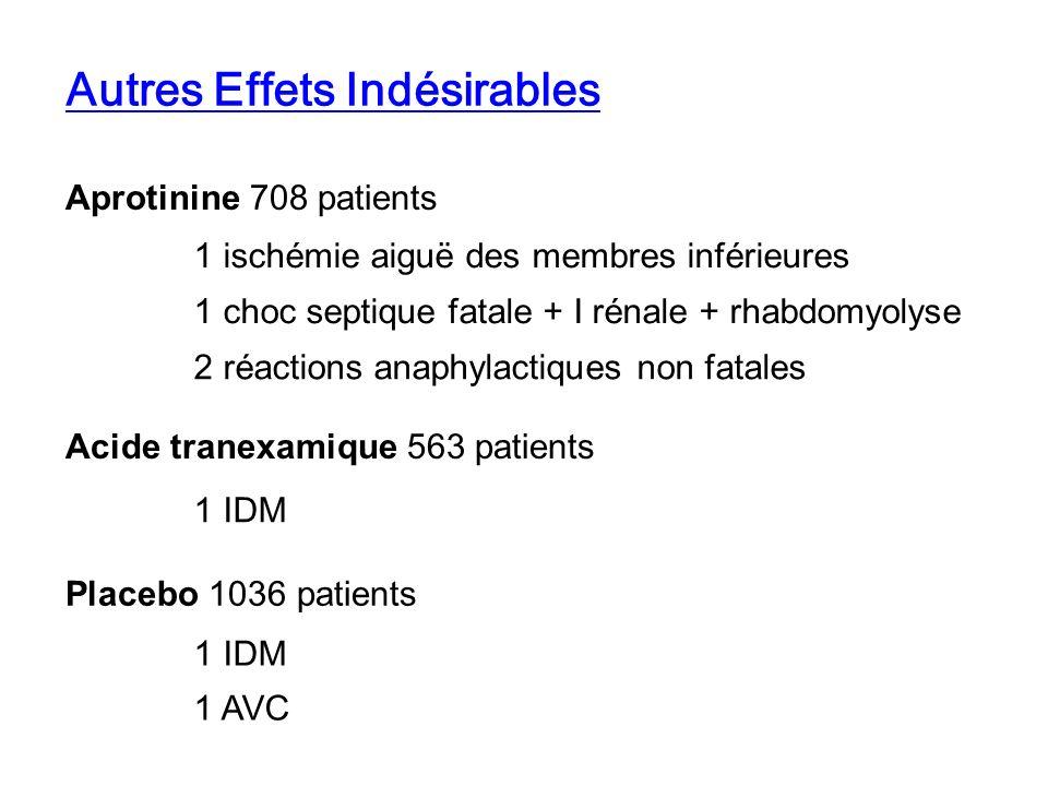 Autres Effets Indésirables Aprotinine 708 patients 1 ischémie aiguë des membres inférieures 1 choc septique fatale + I rénale + rhabdomyolyse 1 IDM Ac