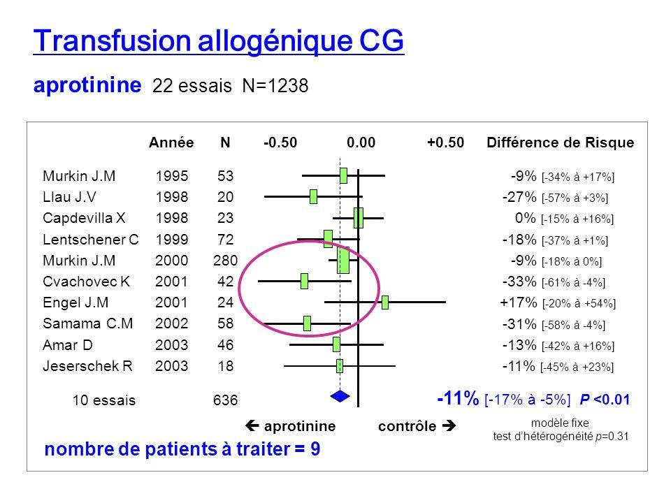 aprotinine 22 essais N=1238 Transfusion allogénique CG Année Murkin J.M1995 Llau J.V1998 Capdevilla X1998 Lentschener C1999 Murkin J.M2000 Cvachovec K