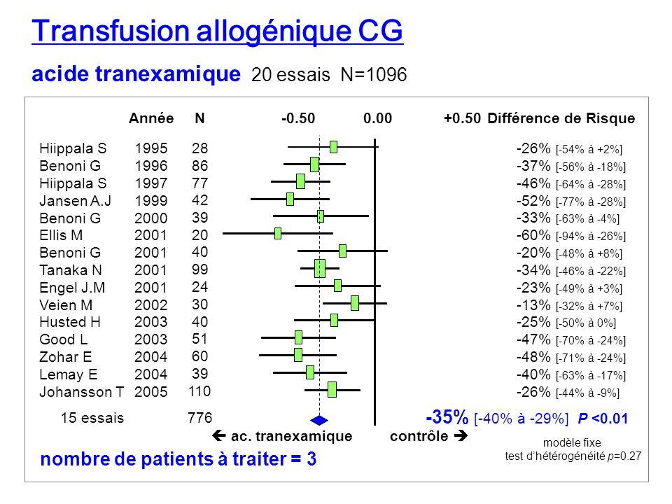 Transfusion allogénique CG acide tranexamique 20 essais N=1096 Différence de Risque Hiippala S Benoni G Hiippala S Jansen A.J Benoni G Ellis M Benoni