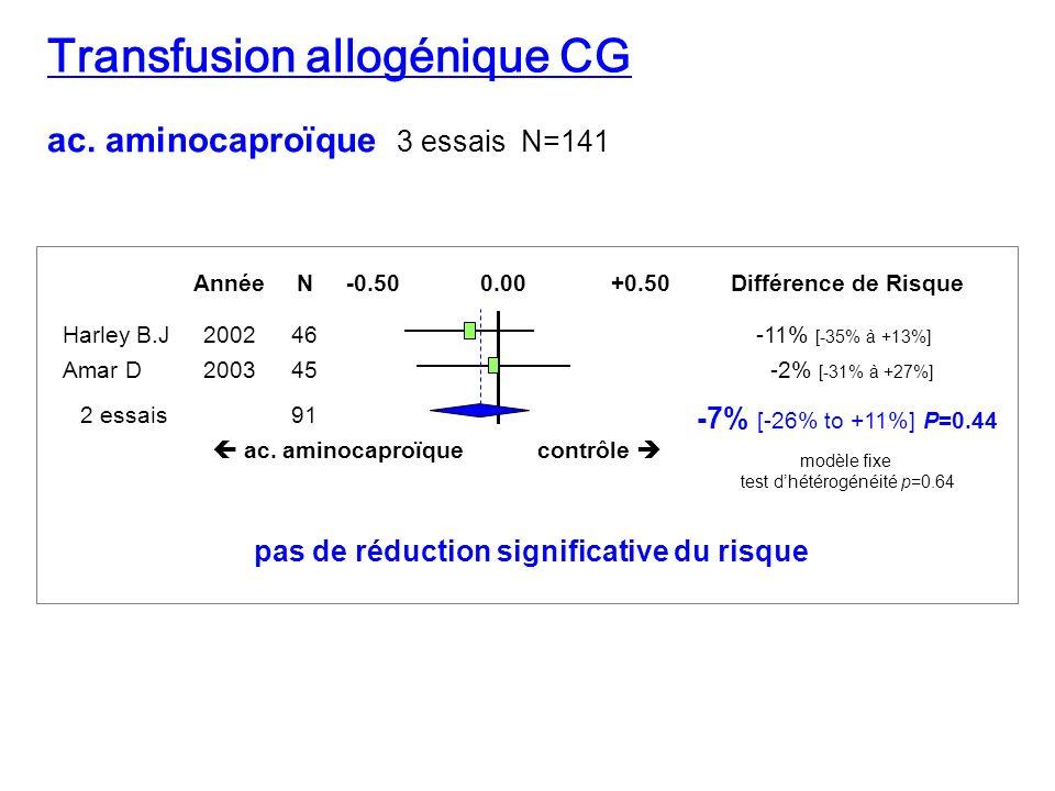 ac. aminocaproïque 3 essais N=141 Différence de Risque ac. aminocaproïquecontrôle AnnéeN Harley B.J200246 Amar D200345 -11% [-35% à +13%] -2% [-31% à