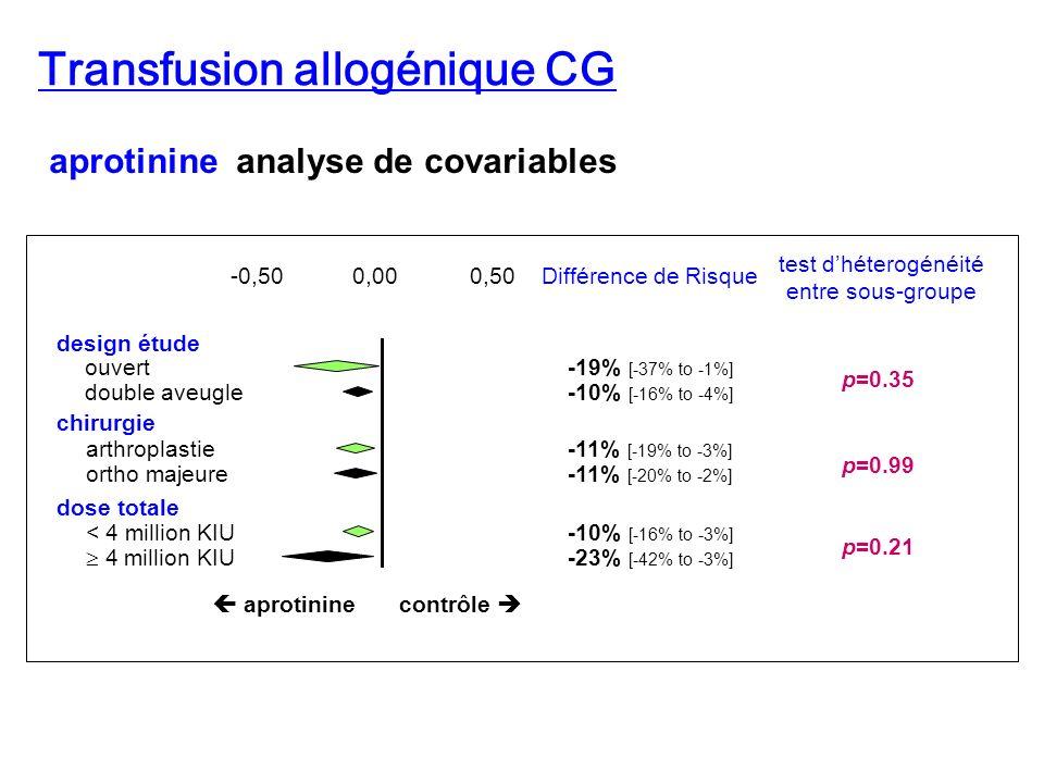 2 2 grammes RR 0.96 [0.66-1.40] 18 essais N=955 RR 0.42 [0.32-0.55] 15 essais N=776 110420 ac Tranex 4 100 hors machine RR 0.93 [0.31-2.77] 4 essais N=249 RR 0.35 [0.24-0.52] 84911 Cell Saver 3 1459 4 injections non évalué 12,3% vs 6,4% p=0.14 RR 0.50 [0.39-0.64] 6843 EPO 2 615 2 poches RR 0.82 [0.21-3.13] 2 essais RR 0.16 [0.07-0.36] 1693 TAP 1 prixTVP Efficacité transf allog.