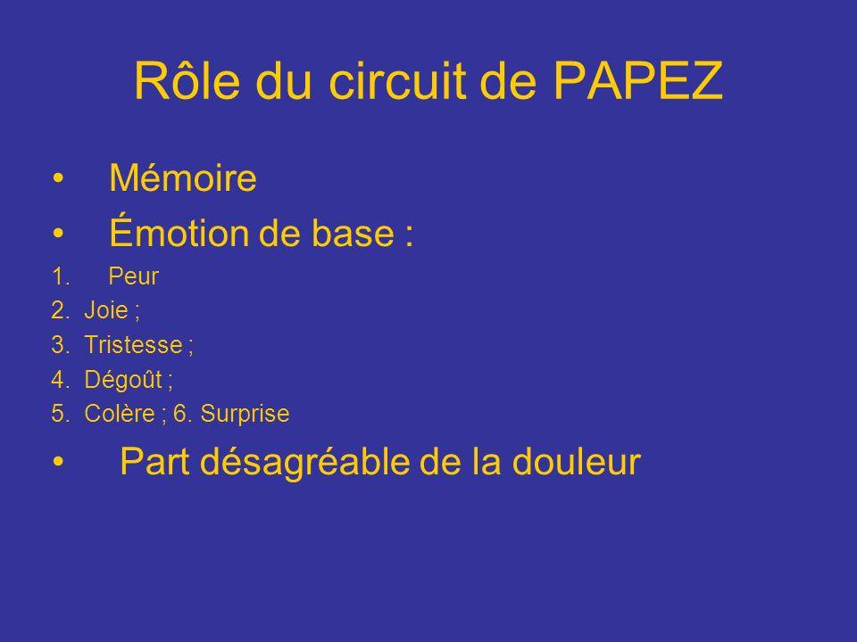 Rôle du circuit de PAPEZ Mémoire Émotion de base : 1.Peur 2. Joie ; 3. Tristesse ; 4. Dégoût ; 5. Colère ; 6. Surprise Part désagréable de la douleur