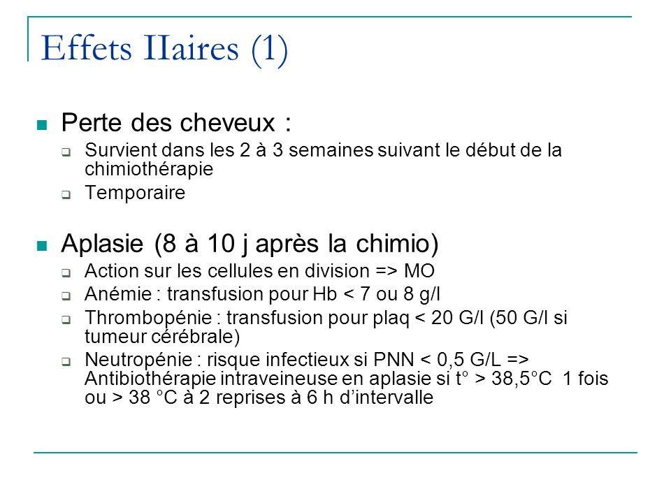 Effets IIaires (1) Perte des cheveux : Survient dans les 2 à 3 semaines suivant le début de la chimiothérapie Temporaire Aplasie (8 à 10 j après la ch