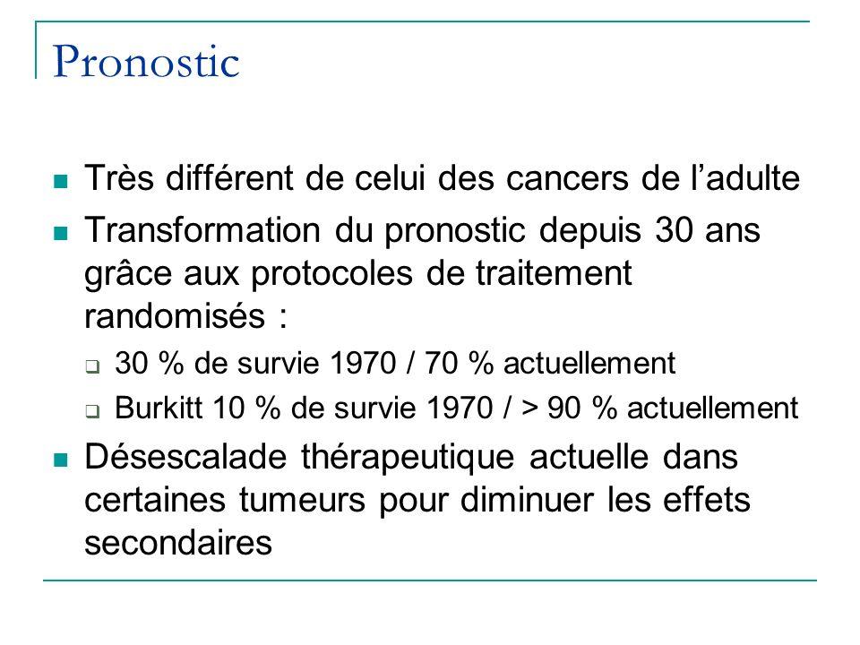 Pronostic Très différent de celui des cancers de ladulte Transformation du pronostic depuis 30 ans grâce aux protocoles de traitement randomisés : 30