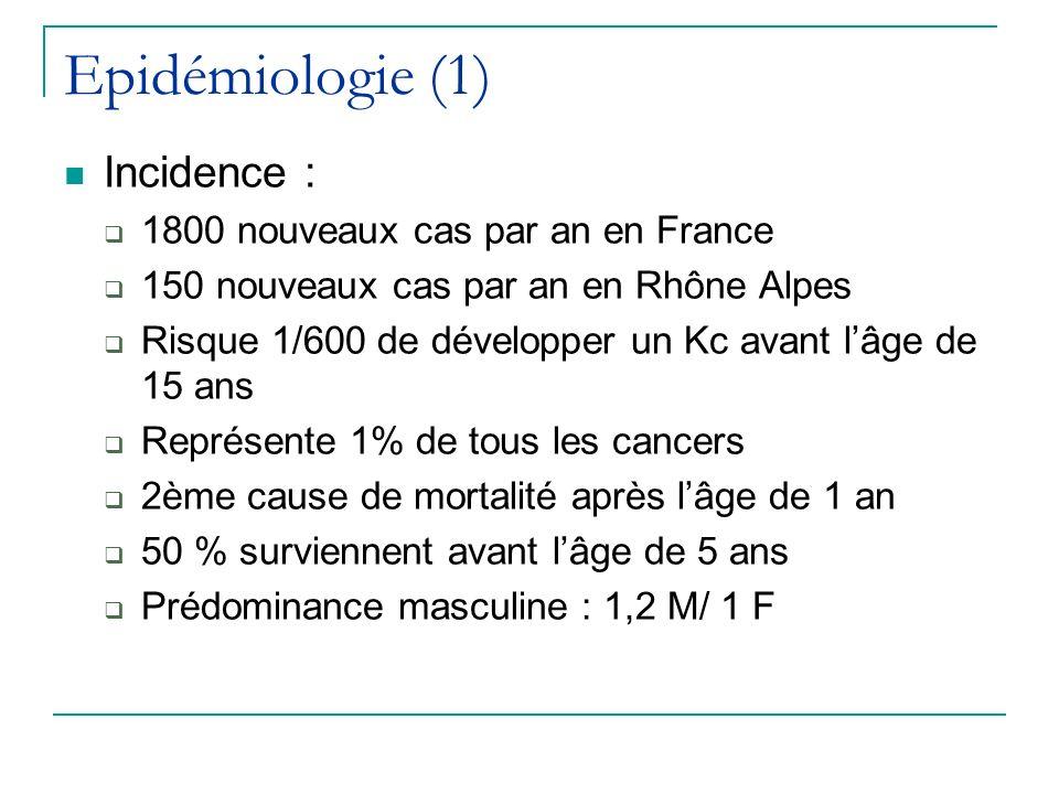 Epidémiologie (1) Incidence : 1800 nouveaux cas par an en France 150 nouveaux cas par an en Rhône Alpes Risque 1/600 de développer un Kc avant lâge de