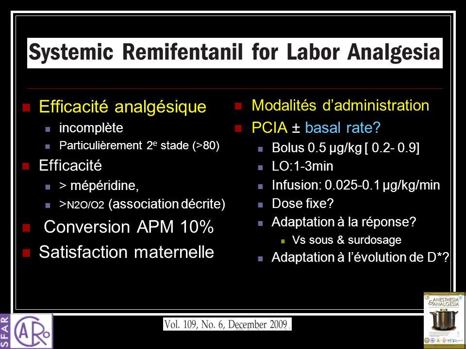 Efficacité analgésique incomplète Particulièrement 2 e stade (>80) Efficacité > mépéridine, > N2O/O2 (association décrite) Conversion APM 10% Satisfac