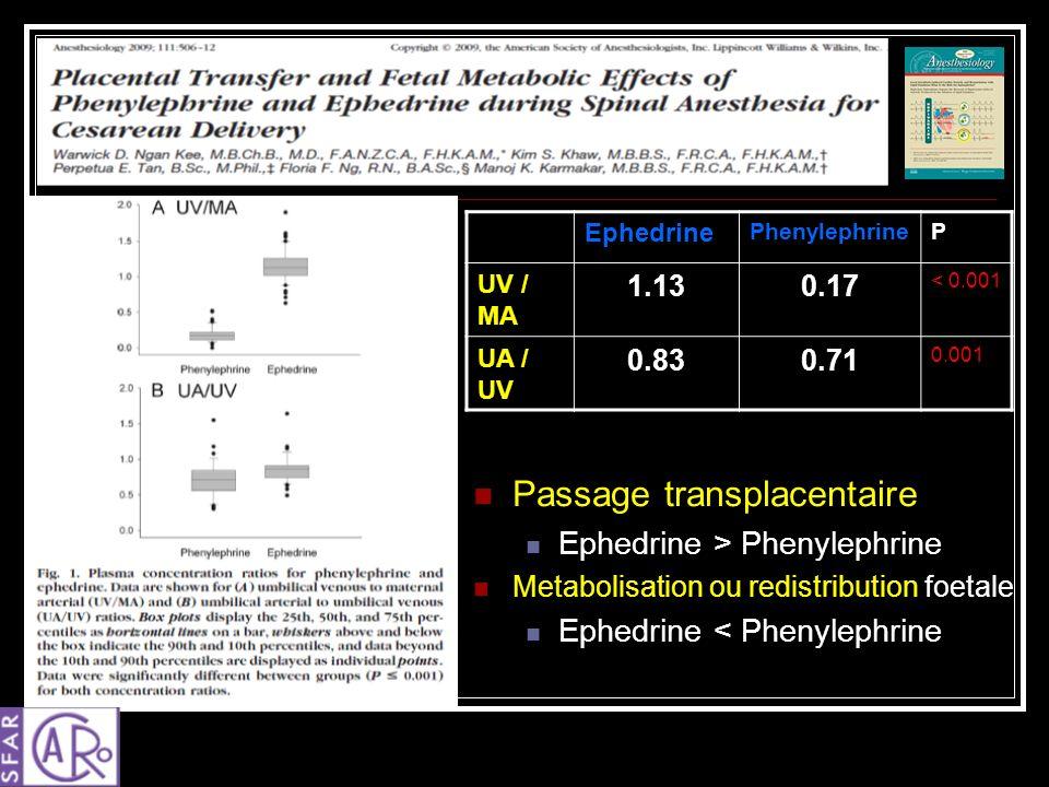 Passage transplacentaire Ephedrine > Phenylephrine Metabolisation ou redistribution foetale Ephedrine < Phenylephrine Ephedrine PhenylephrineP UV / MA