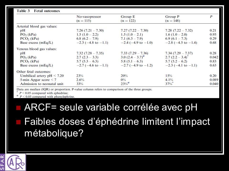 ARCF= seule variable corrélée avec pH Faibles doses déphédrine limitent limpact métabolique?