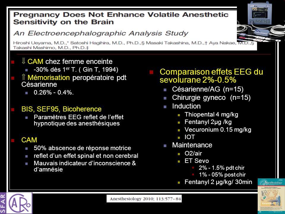 CAM chez femme enceinte -30% dès 1 er T. ( Gin T, 1994) Mémorisation peropératoire pdt Césarienne 0.26% - 0.4%. BIS, SEF95, Bicoherence Paramètres EEG