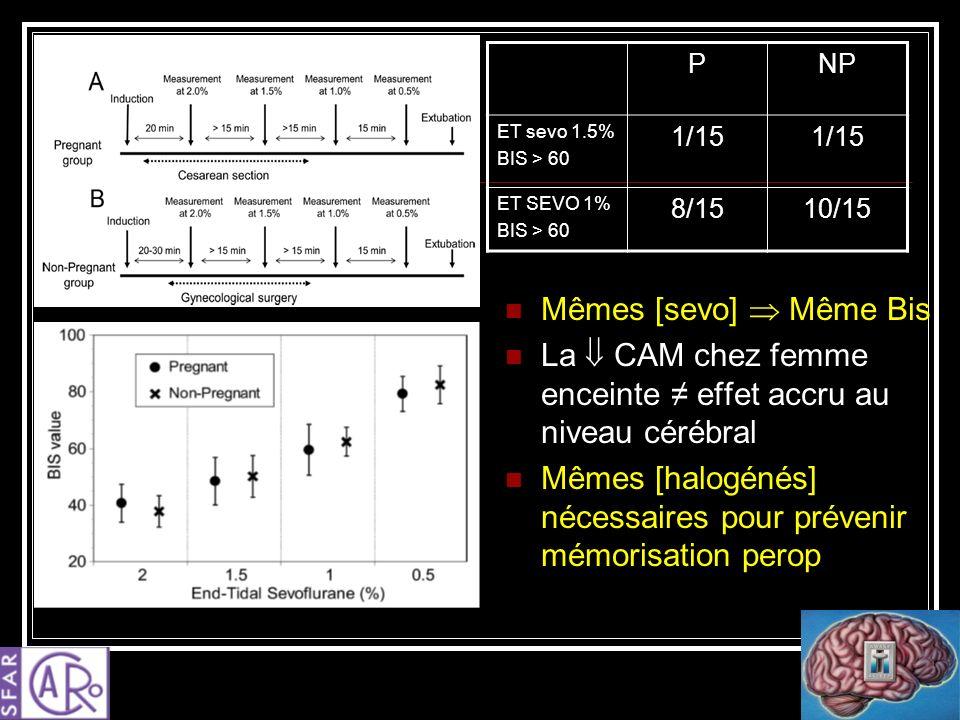 Mêmes [sevo] Même Bis La CAM chez femme enceinte effet accru au niveau cérébral Mêmes [halogénés] nécessaires pour prévenir mémorisation perop PNP ET