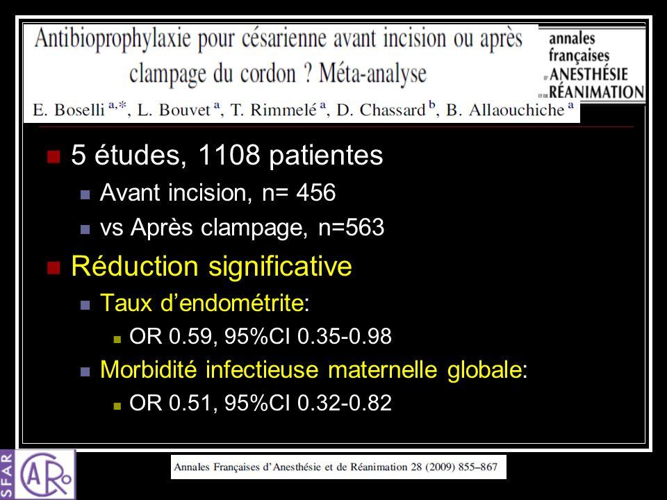 5 études, 1108 patientes Avant incision, n= 456 vs Après clampage, n=563 Réduction significative Taux dendométrite: OR 0.59, 95%CI 0.35-0.98 Morbidité