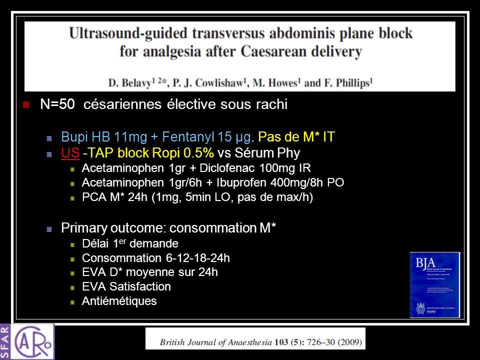 N=50 césariennes élective sous rachi Bupi HB 11mg + Fentanyl 15 µg. Pas de M* IT US -TAP block Ropi 0.5% vs Sérum Phy Acetaminophen 1gr + Diclofenac 1